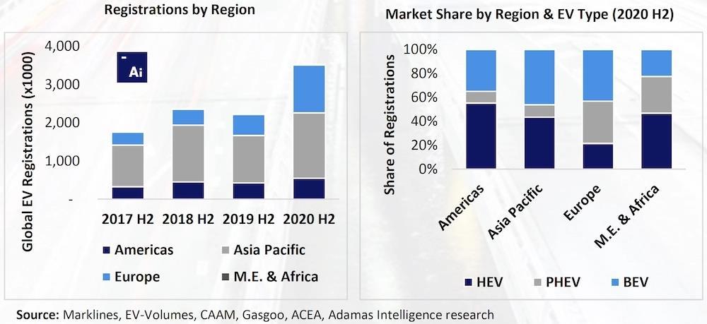 H1全球乘用电动汽车新注册量同比翻番
