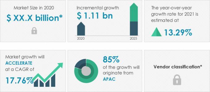 2021-25全球鋰離子電池回收市場年復合增17.76%