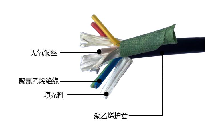 海洋线缆 控制线缆 国标 无氧铜芯